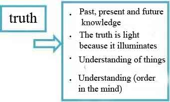 Light and truth in the ecosystem